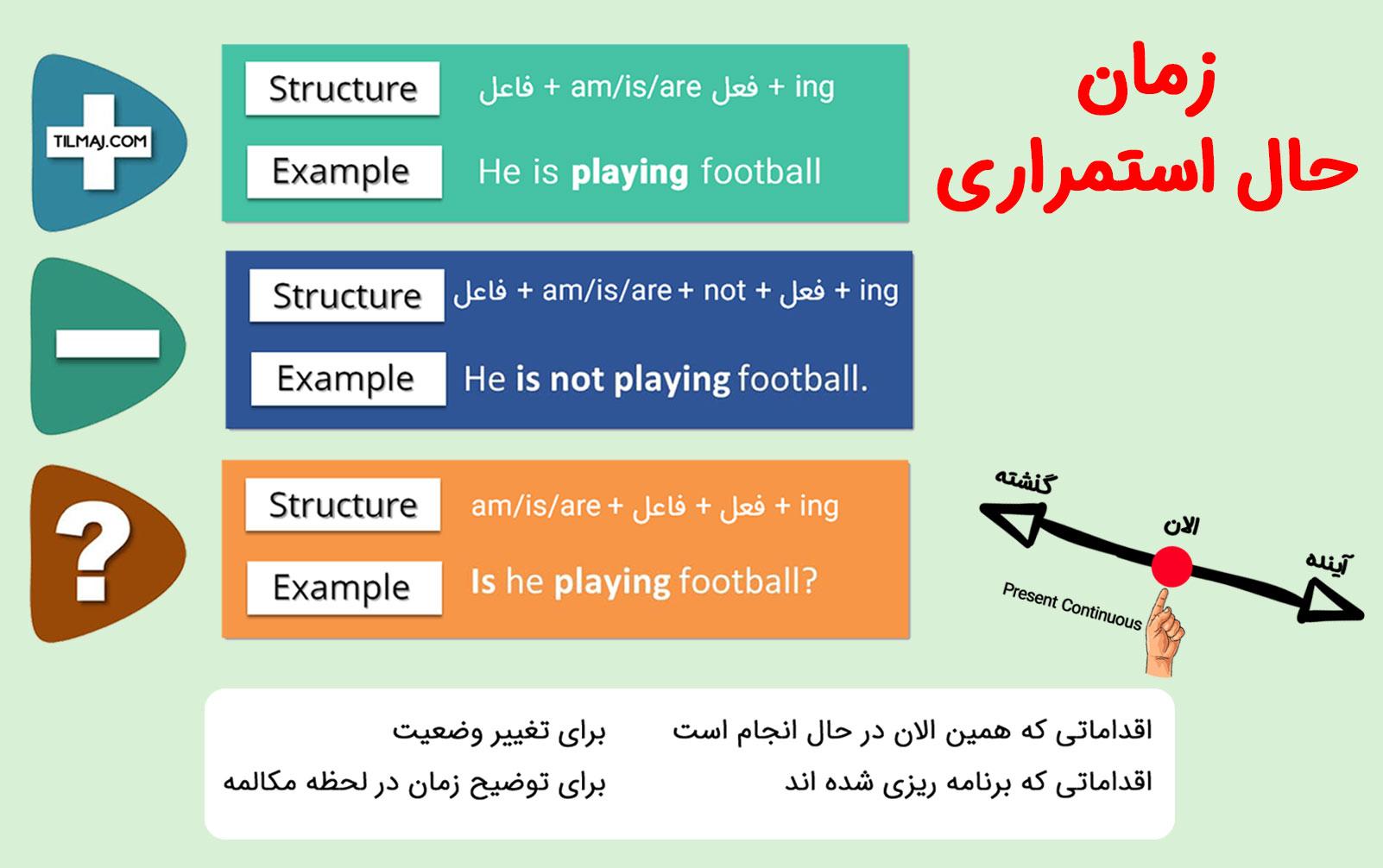 آموزش حال استمراری در انگلیسی
